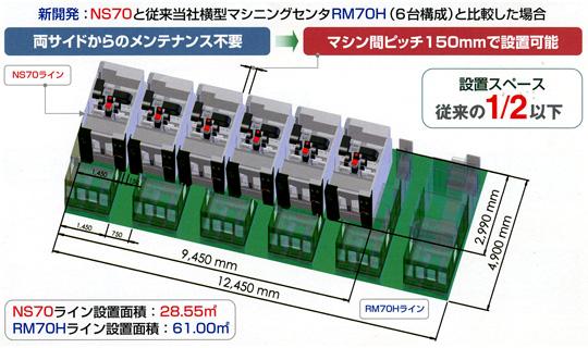NS70と従来当社横型マシニングセンタRM70H(6台構成)と比較した場合