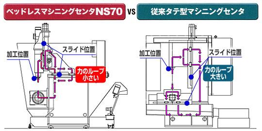 マシニングセンタNS70 VS 従来タテ型マシニングセンタ
